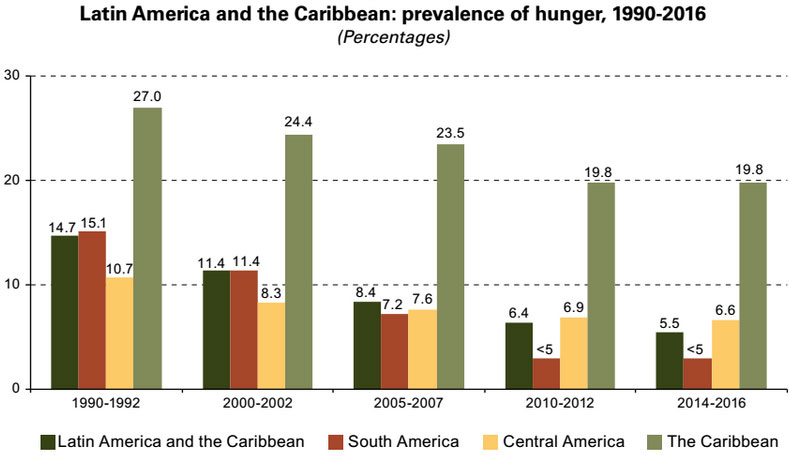 Source: Food and Agriculture Organization of the United Nations (FAO)/International Fund for Agricultural Development (IFAD)/World Food Programme (WFP), The State of Food Insecurity in the World 2015, Rome, 2015.