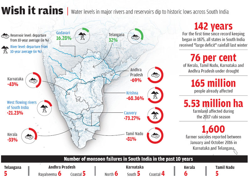 Sources: India Meteorological Department monsoon reports, Central Water Commission reservoir status of May 4, 2017