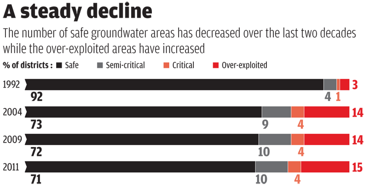Source: Central Ground Water Authority