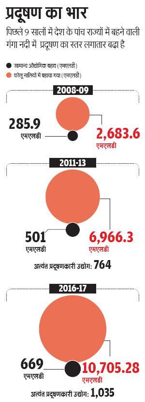 स्रोत: एनजीटी  एमएलडी - मिलियन लीटर पर डे