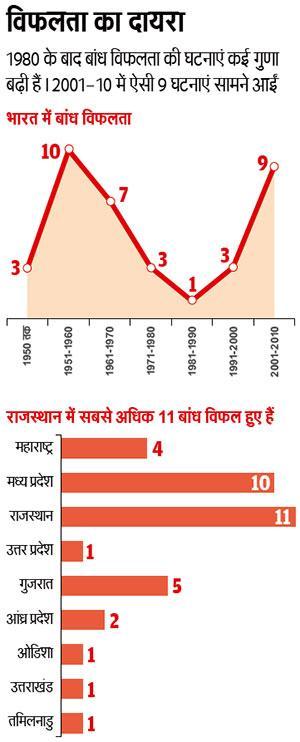 स्रोत: डैम सेफ्टी इन इंडिया रिपोर्ट, केंद्रीय जल आयोग की ड्रिप परियोजना। बांध विफलता के कारणों में बाढ़ के पानी से दरारें पड़ना (44 प्रतिशत), पानी की निकासी की अपर्याप्त व्यवस्था (25 प्रतिशत), त्रुटिपूर्ण पाइपिंग या काम (14 प्रतिशत) और अन्य परेशानियां (17 प्रतिशत) शामिल हैं
