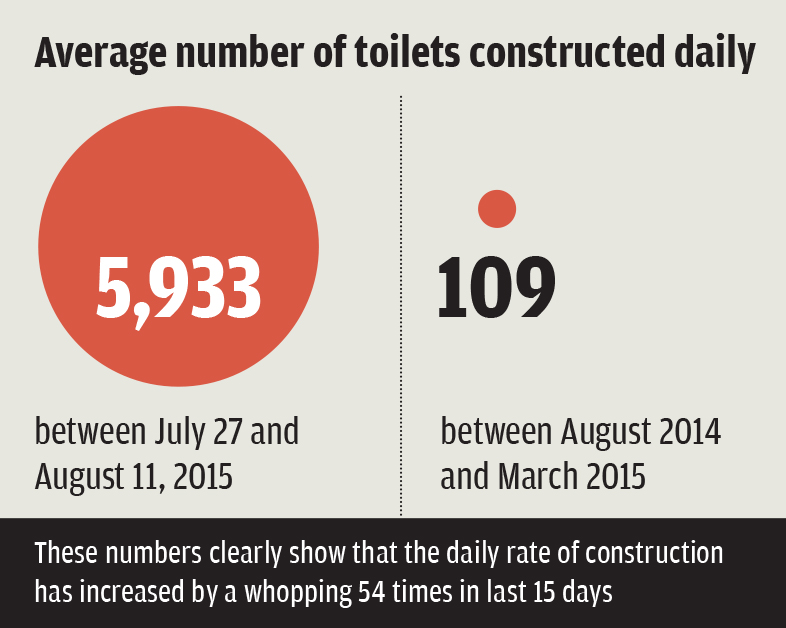 Will India get freedom from open defecation?