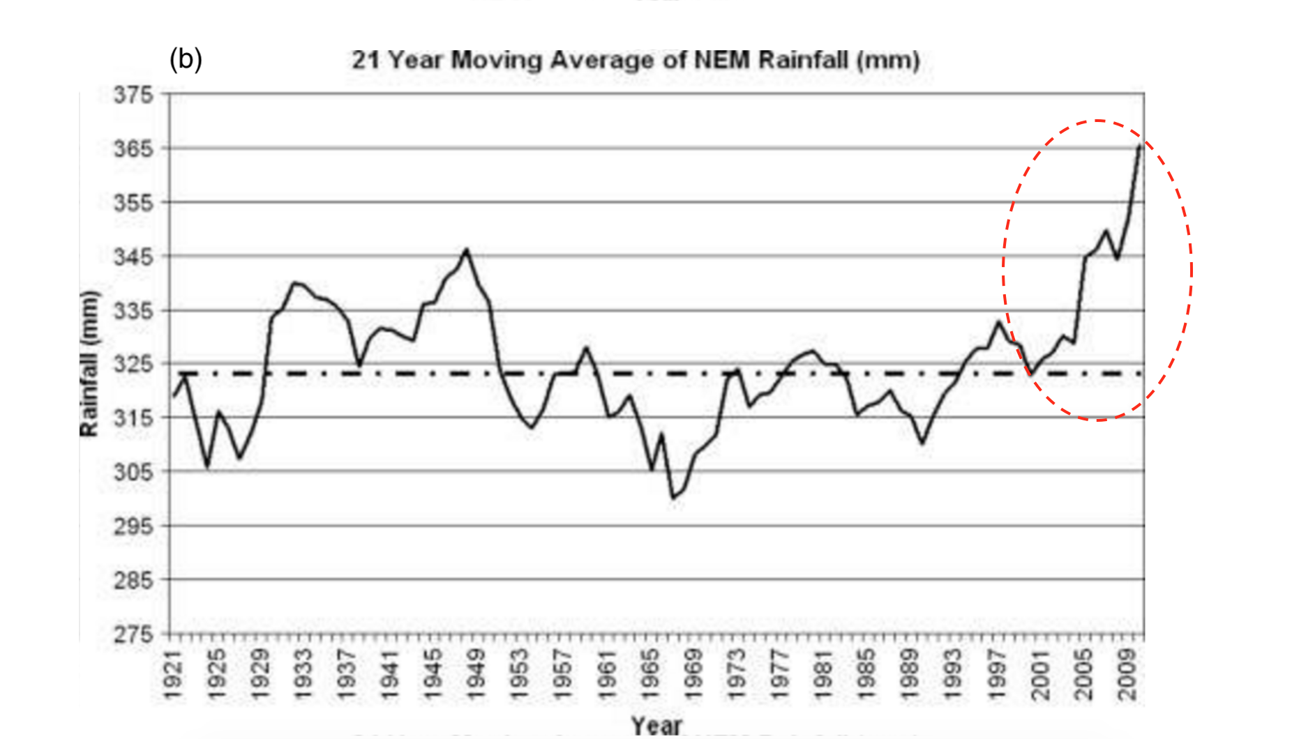 21-year moving average of northeast monsoon (NEM) rainfall during 1901 to 2010. Dashed horizontal line indicates long-term average whereas recent increase in the rainfall is shown by red circle (Source: M Rajeevan et al 2012)