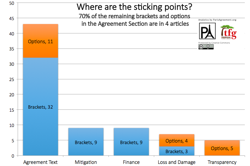 The graph shows that the countries negotiating in Paris have the maximum number of unresolved issues related to mitigation, finance, loss and damage and transparency. These are the sticking points for various countries/group of countries   