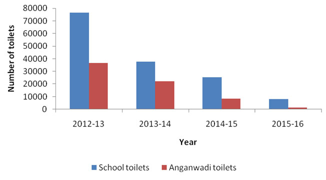 School and anganwadi toilets constructed over the years under SBM (Gramin) (Source: Ministry of Statistics and Programme Implementation)