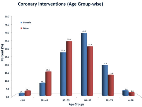 Earlier, heart diseases peaked in age group 60-69 years. Now age group 5-59 has maximum CAD. (Blue is for 2004, red for 2011)