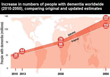 G8 summit to address rising problem of dementia