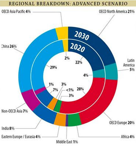 Source: Global Wind Energy Outlook 2014