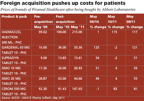 Foreign acquisition pushes up costs for patients