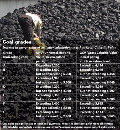 Coal prices set to change