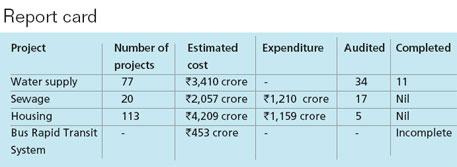 Source: JNNURM and audit report by Andhra Pradesh principal accountant general