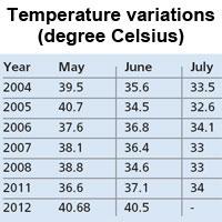 Source: Indian Meteorological Department, Pune