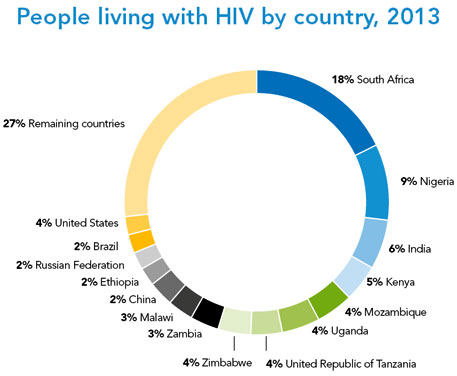 People living with HIV by country, 2013