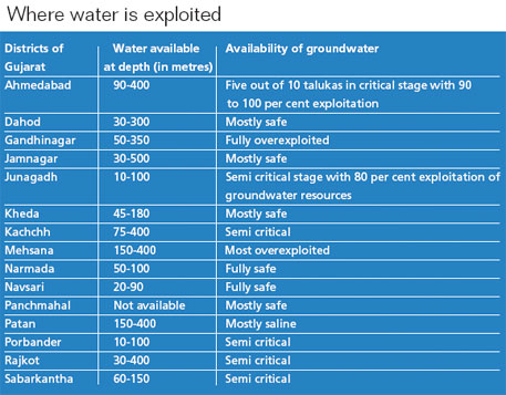 Gujarat passes groundwater bill