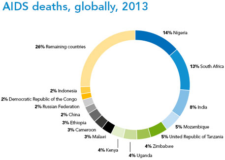 AIDS deaths, globally, 2013