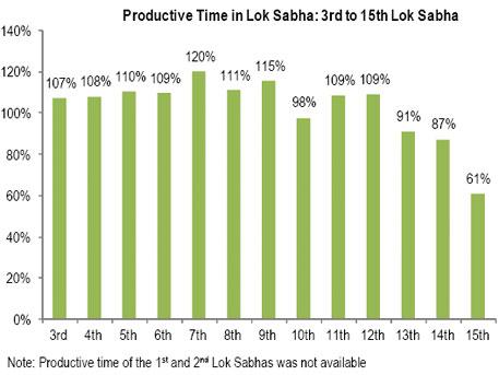15th Lok Sabha  passed only 54 per cent of proposed legislation