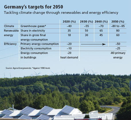 Germany's targets for 2050