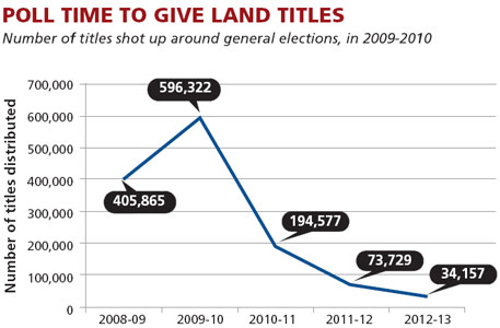 Poll time to give land titles