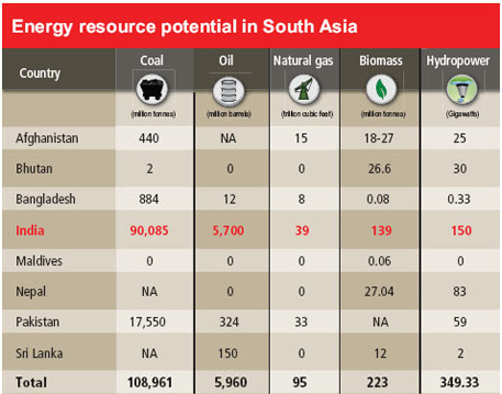 Source: The report, 'Prospects for Regional Cooperation on Cross-Border Electricity Trade in South Asia' by South Asia Regional Integration (SARI) Project by USAID and Integrated Research and Action for Development