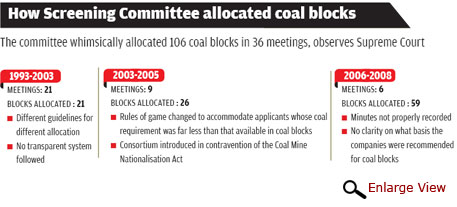 indian coal allocation scam