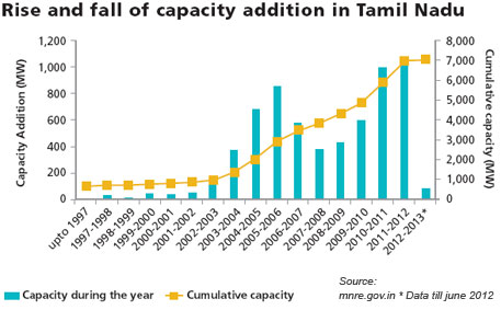 Rise and fall of capacity addition in Tamil Nadu