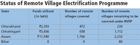 Status of Remote Village Electrification Programme