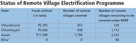 Status of Remote Village Electrification Programme