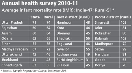 annual health survey