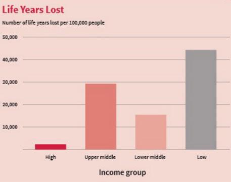 Source: UNISDR Factsheet