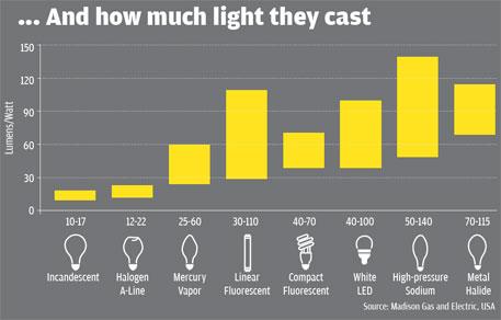 Source: Madison Gas and Electric, USA