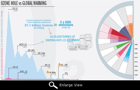 The disturbing Ozone alert