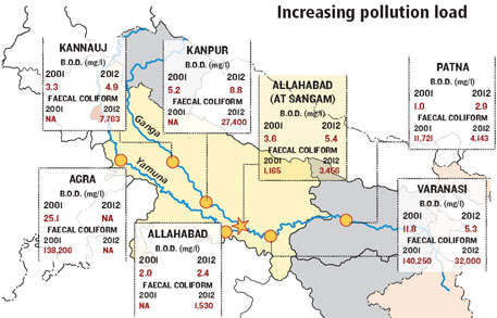 The figures show annual average BOD and faecal coliform levels; Source: Central Pollution Control Board