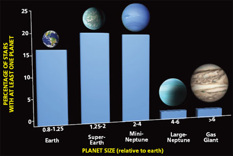 What is the size of the planets in the Milky Way?