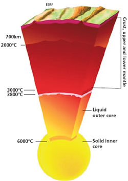 The pressure at the border between the liquid and the solid core is 3.3 million atmospheres, with a temperature now confirmed at 6,000°C