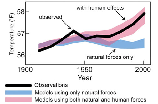 Climate change in recent times can be explained only by human forces (anthropogenic) (Source: USGRCP/2009)