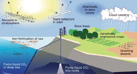 The various geoengineering methods to control global warming