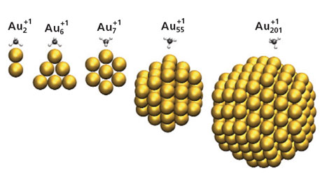Illustration of one methane molecule being adsorbed on positively charged gold molecules ranging in size from 2 to 201 atoms