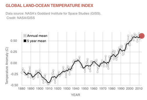 Red circle shows 0.61°C temperature anomaly in 2013, rising trend is visible from about 1950