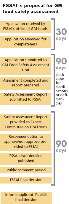 FSSAI' s proposal for GM food safety assessment