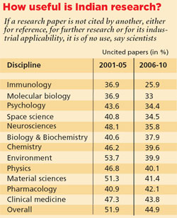 Source: Ministry of Science report, 2012