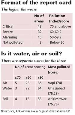 A measure of pollution