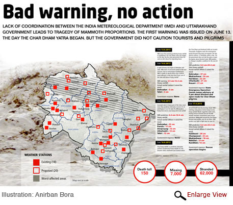 Uttarakhand government ignored Met warning