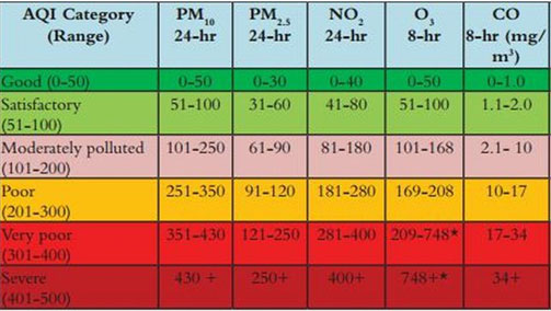 National Air Quality Index: A solution with too many problems