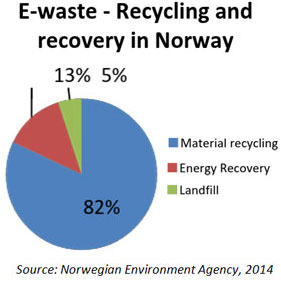 E-waste disposal: what India can learn from Norway