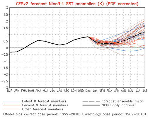 Climate Forecast Model Version 2 showing a projection of SST anomalies in Niño 3.4 region in the coming period (Source- CPC)