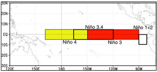 The Niño regions in the Pacific Ocean as per CPC. The Niño 3.4 stretches between 5N-5S, 120W-170W