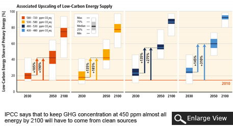 IPCC says that to keep GHG concentration at 450 ppm almost all energy by 2100 will have to come from clean sources