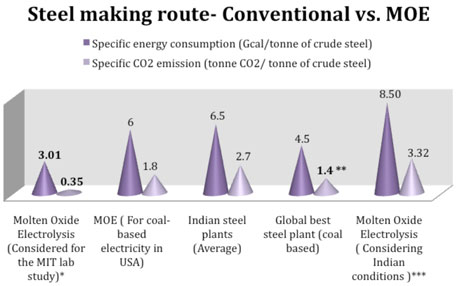Energy and CO2 emission scenario – Conventional steel making vs. MOE (Source: Green Rating Project, 2012; MIT lab study on MOE)