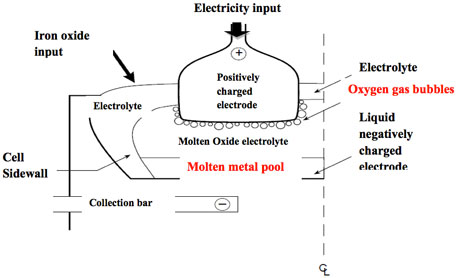 "Molten oxide electrolysis process of making iron (Source: Molten Oxide Electrolysis:Towards ""Green"" Steelmaking & Lunar in situ Resource Utilization, Dihua Wang, MIT)"