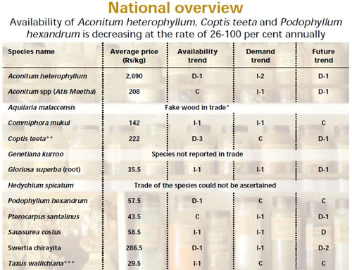 All India Trade Survey of Prioritised Medicinal Plant Species